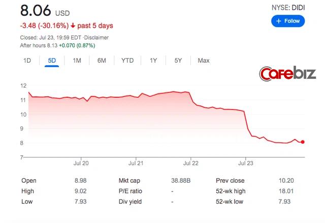 Chìm cùng thuyền Didi Chuxing, Uber mất trắng 2 tỷ USD chỉ trong 1 tuần - Ảnh 1.