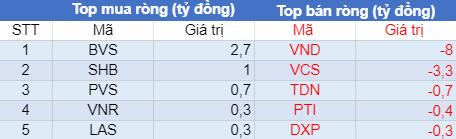 Phiên 26/7: Khối ngoại bán ròng thấp nhất trong 6 phiên, VN-Index bất ngờ đảo chiều tăng điểm - Ảnh 2.