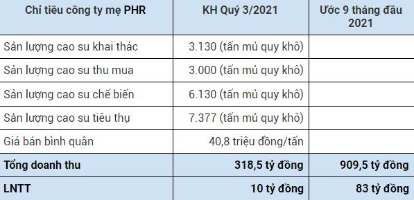 Không còn khoản đền bù đất, Cao su Phước Hòa (PHR) đặt kế hoạch lợi nhuận công ty mẹ quý 3 vỏn vẹn 10 tỷ đồng - Ảnh 1.