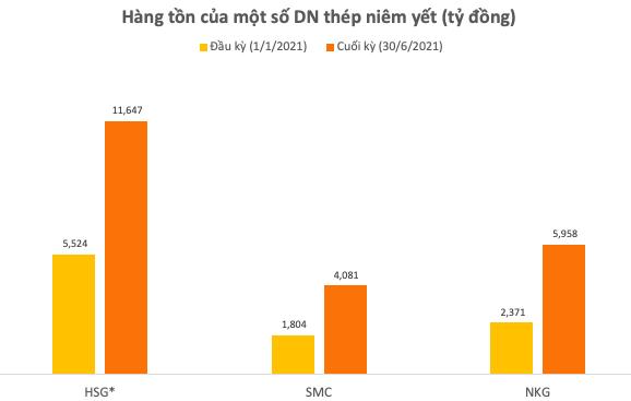DN thép và cơ hội đột phá từ thị trường xuất khẩu: HSG, NKG đã full đơn đến tháng 11, khả năng phải chạy hết công suất trong nửa cuối năm - Ảnh 1.