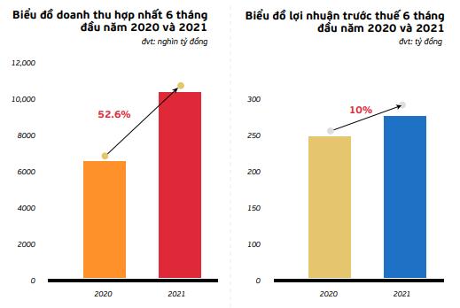 Thu trung bình 58 tỷ đồng/ngày, Viettel Post báo lãi 6 tháng tăng 10% cùng kỳ, triển khai mở mới hàng nghìn bưu cục số và điểm thu gom - Ảnh 1.