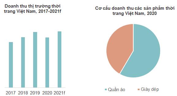Thị trường thời trang Việt Nam: Miếng bánh tỷ USD và những nguy - cơ giữa đại dịch Covid-19 - Ảnh 1.