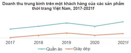 Thị trường thời trang Việt Nam: Miếng bánh tỷ USD và những nguy - cơ giữa đại dịch Covid-19 - Ảnh 2.