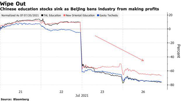 Chiến dịch của Trung Quốc gây ra địa chấn trên cả TTCK Mỹ, tổng cộng 769 tỷ USD vốn hóa bị thổi bay - Ảnh 2.