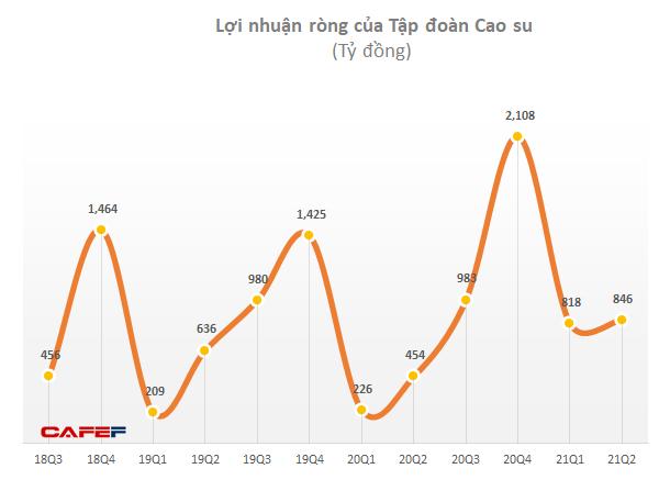 Tập đoàn Cao su: LNST nửa đầu năm đạt gần 2.400 tỷ đồng, tăng 182% nhờ giá bán cao su và gỗ tăng - Ảnh 2.