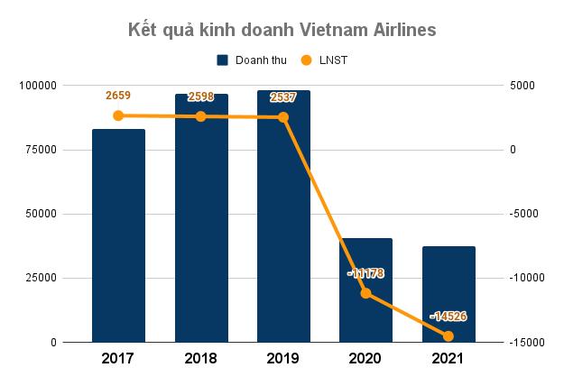 Nhân viên Vietnam Airlines được mua 70 triệu cổ phiếu HVN với giá ưu đãi 10.000 đồng/cổ phiếu, chỉ bằng 41% thị giá hiện tại - Ảnh 3.