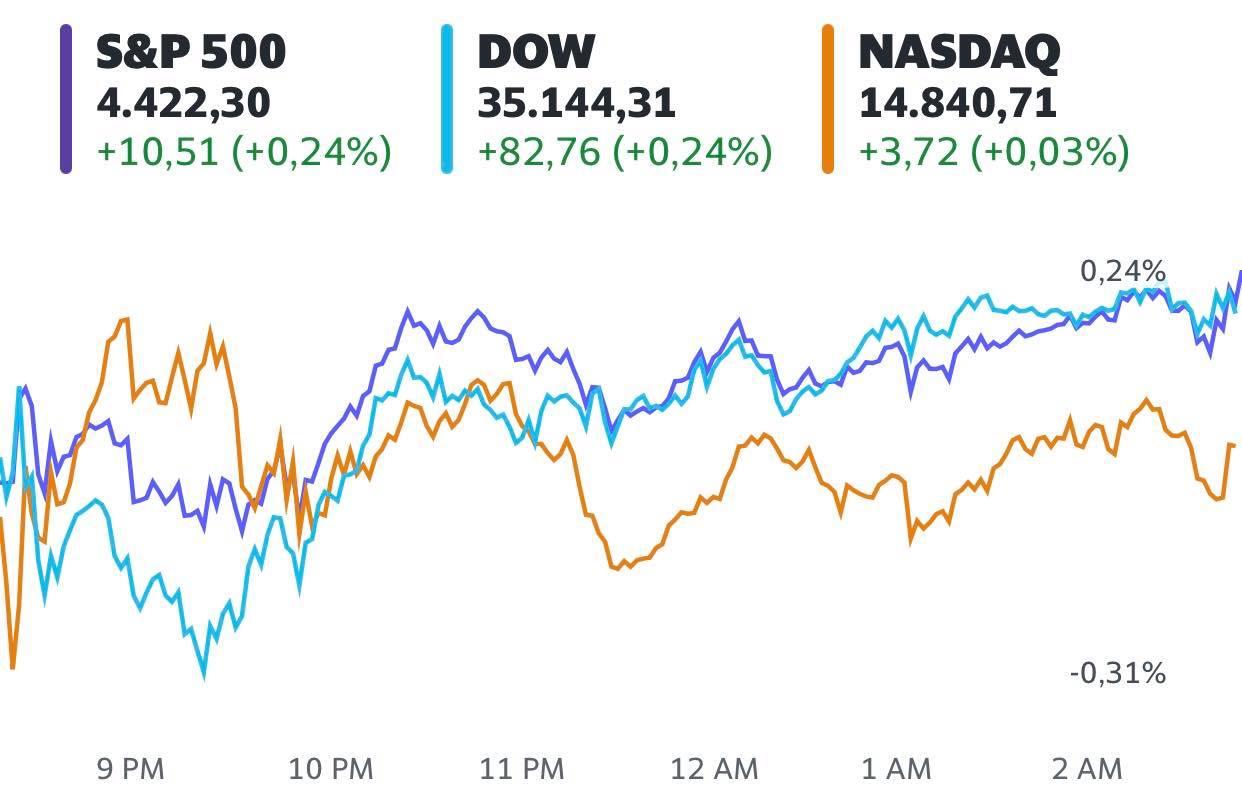 Nhà đầu tư hào hứng chờ đợi kết quả kinh doanh của các Big Tech, S&P 500 và Dow Jones tiếp tục chạm mức cao kỷ lục - Ảnh 1.