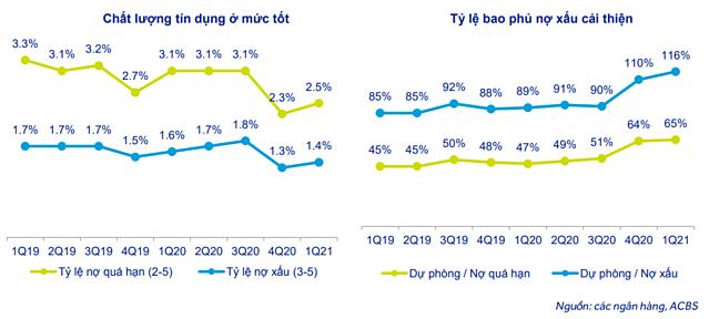 ACBS: Chi phí trích lập của ngân hàng có thể giảm trong 2021 - Ảnh 1.