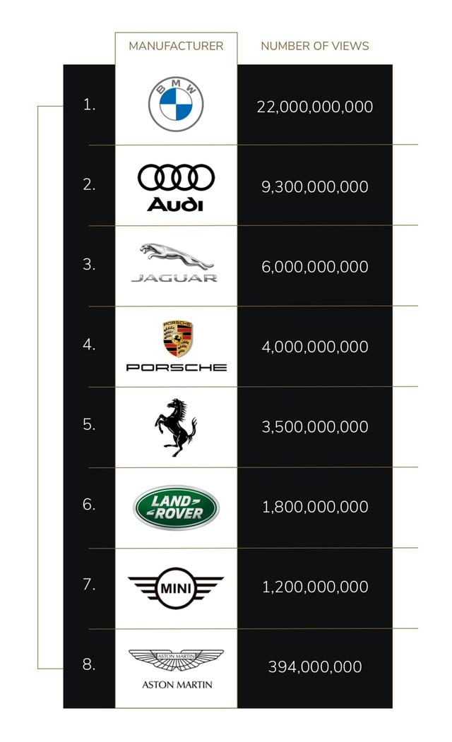 TikTok-er thế giới khoái nhất khoe BMW và Audi, còn Mercedes-Benz của các chủ tịch lại lặn mất tăm - Ảnh 1.