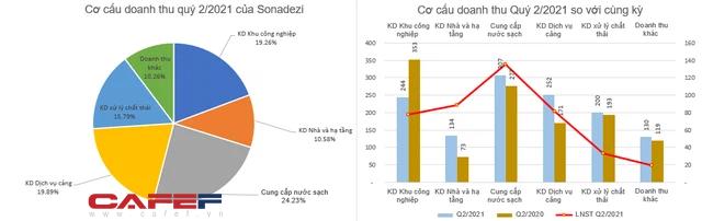 Sonadezi (SNZ) lãi xấp xỉ 600 tỷ đồng trong 6 tháng đầu năm, hoàn thành 59% kế hoạch - Ảnh 3.