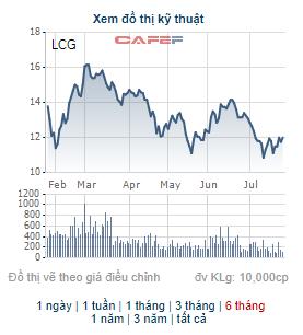 Licogi 16 (LCG) thông qua phương án chào bán 50 triệu cổ phiếu cho cổ đông hiện hữu - Ảnh 2.