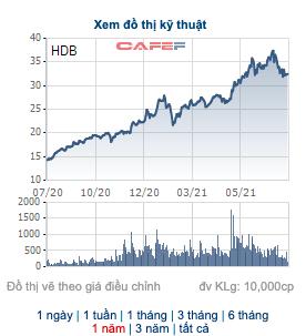 HDBank: Ngày 27/8 chốt danh sách trả cổ tức tỷ lệ 25% - Ảnh 1.