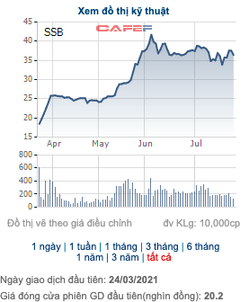 7 sếp SeABank đăng ký mua hơn 6 triệu cổ phiếu SSB - Ảnh 1.
