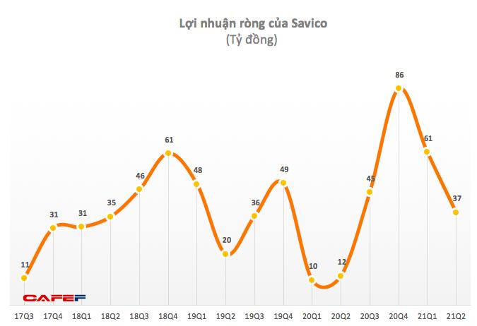 Savico (SVC): Quý 2 lãi 52 tỷ đồng, tăng 243% so với cùng kỳ - Ảnh 1.