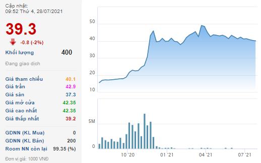 Người nhà lãnh đạo CVT muốn bán sạch 3,5 triệu cổ phiếu khi thị giá đang lao dốc 18% từ vùng đỉnh tháng 3 - Ảnh 1.