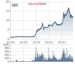 Sacombank thoái hơn 3,2 triệu cổ phần tại Chứng khoán Sacombank (SBS), ước tính thu về gần 40 tỷ đồng - Ảnh 1.