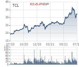 Xếp dỡ Tân Cảng (TCL): Quý 2 lãi 39 tỷ đồng, tăng 78% so với cùng kỳ - cao nhất trong lịch sử hoạt động - Ảnh 2.
