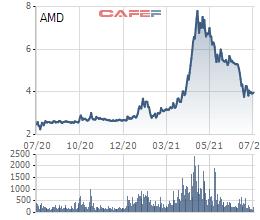 Doanh thu tài chính tăng mạnh, FLC Stone (AMD) báo lãi quý 2 gấp đôi cùng kỳ, 6 tháng hoàn thành 31% kế hoạch năm - Ảnh 2.