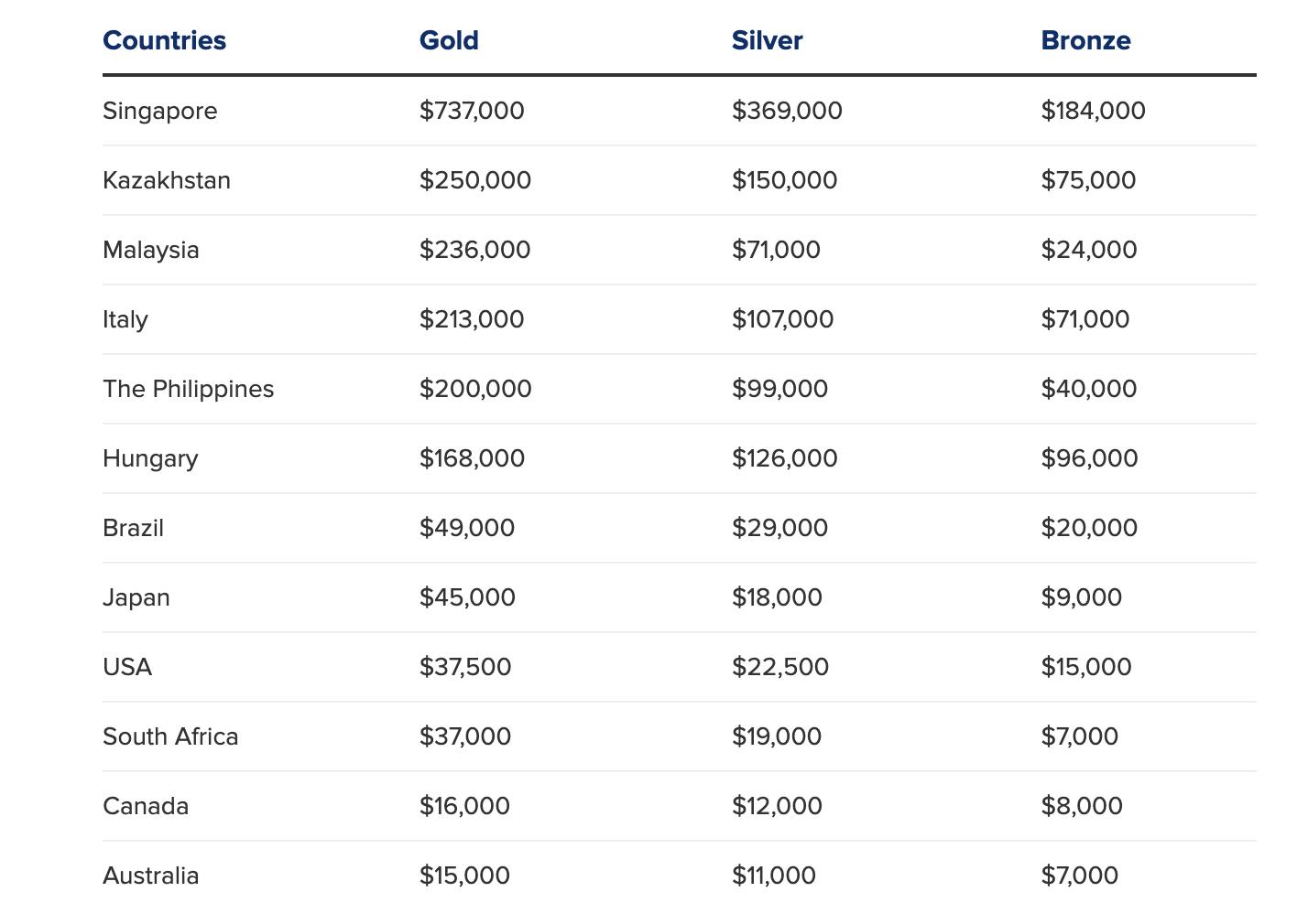 Các VĐV Olympic nhận thưởng bao nhiêu khi giành HCV? Mỹ treo thưởng 863 triệu nhưng chỉ bằng 1/20 so với Singapore - Ảnh 2.