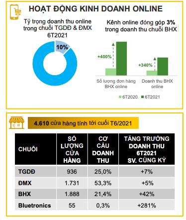 Bách Hoá Xanh: Doanh thu nửa đầu năm tăng 42% lên hơn 13.360 tỷ đồng, tháng 7 đang phục vụ đến 1 triệu lượt khách/ngày - Ảnh 1.