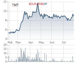 Ô tô TMT:  6 tháng lãi 21 tỷ đồng, cao gấp gần 18 lần cùng kỳ 2020 - Ảnh 1.