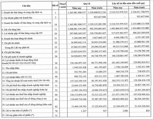 Mỏ Việt Bắc (MVB) báo lãi sau thuế nửa đầu năm 2021 đạt 211 tỷ đồng, gần gấp đôi cùng kỳ 2020 - Ảnh 1.