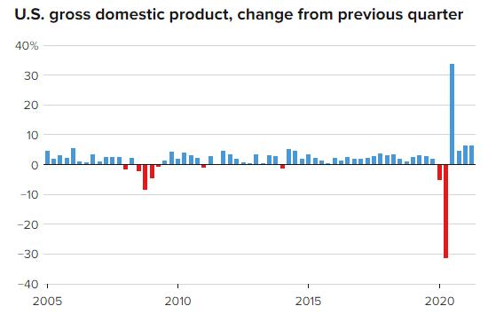GDP quý 2 gây thất vọng, Mỹ thoát khỏi gông cùm của đại dịch Covid-19 nhưng còn nhiều việc phải làm - Ảnh 1.