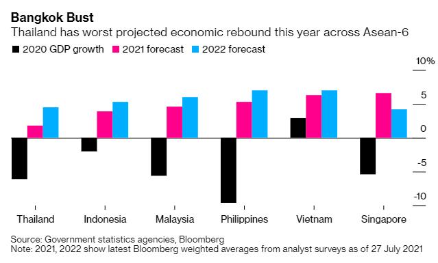 Kinh tế Thái Lan đối mặt cuộc suy thoái kép đầu tiên kể từ khủng hoảng tài chính châu Á - Ảnh 1.