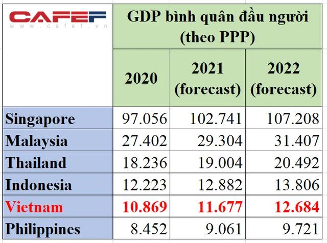 GDP Việt Nam vượt Singapore nhanh hơn chuyên gia Singapore nghĩ - Ảnh 2.