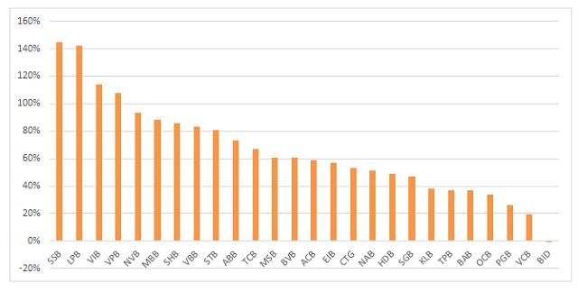 Cổ phiếu ngân hàng: Có mã tăng 145% sau 3 tháng, hàng tỷ đơn vị sẽ được phát hành - Ảnh 1.