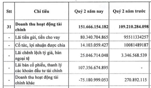 Kinh doanh vận tải có hiệu quả, Vinalines (MVN) báo lãi quý 2/2021 đạt 375 tỷ đồng, cao gấp 6 lần cùng kỳ năm trước - Ảnh 3.