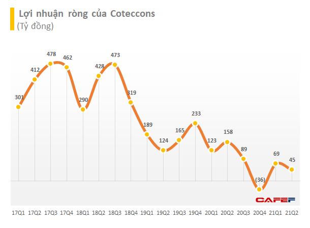 Coteccons nói gì khi lợi nhuận nửa đầu năm giảm 65% xuống còn 99 tỷ đồng? - Ảnh 1.