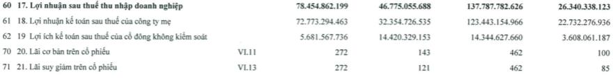 HHV: Lãi ròng 6 tháng tăng cao gấp hơn 5 lần lên 123 tỷ đồng - Ảnh 2.