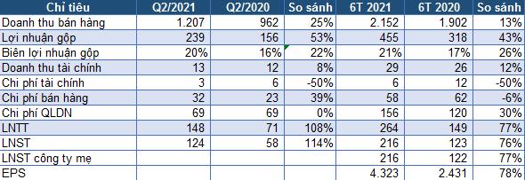 May Sông Hồng báo lãi 216 tỷ đồng trong 6 tháng, tăng 76% so với cùng kỳ - Ảnh 1.
