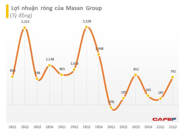 Thịt mát, mì gói… cháy hàng mùa Covid-19: Masan thu về gần 2 tỷ USD doanh thu sau nửa đầu năm - Ảnh 1.
