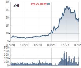 Năm cá nhân chi hàng trăm tỷ gom gần 24 triệu cổ phiếu, đồng loạt trở thành cổ đông lớn của Quốc tế Sơn Hà (SHI) - Ảnh 2.