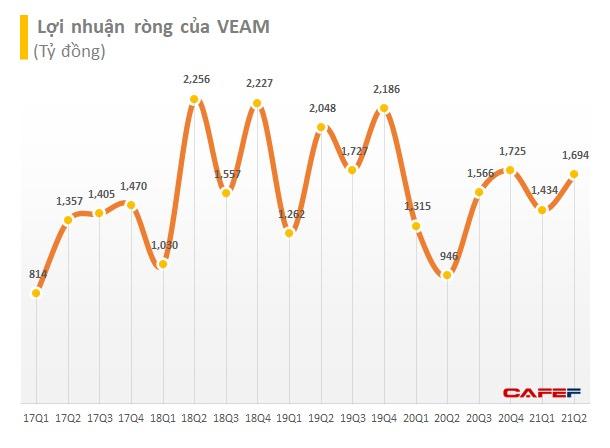 Lãi lớn từ liên doanh Toyota, Honda, Ford, VEAM lãi 1.709 tỷ đồng trong quý 2/2021, tăng 80% so với cùng kỳ năm trước - Ảnh 2.