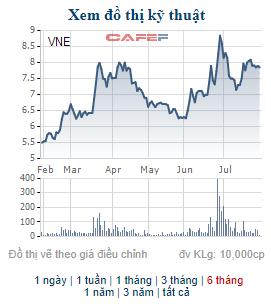 Malblue - Công ty liên quan Chủ tịch HĐQT Vneco - chỉ mua hơn 4 triệu cổ phiếu VNE trong số 10 triệu cổ phiếu đăng ký - Ảnh 1.