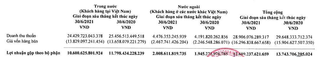 Vinamilk (VNM) lãi sau thuế 2.862 tỷ đồng trong quý 2, nâng  tổng lãi 6 tháng lên gần 5.460 tỷ đồng - Ảnh 3.
