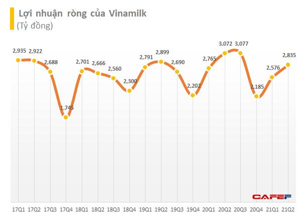 Vinamilk (VNM) lãi sau thuế 2.862 tỷ đồng trong quý 2, nâng  tổng lãi 6 tháng lên gần 5.460 tỷ đồng - Ảnh 2.