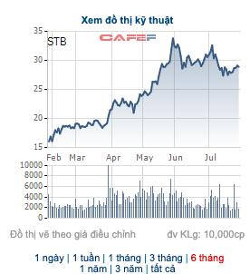 Sacombank đã bán xong hơn 81,5 triệu cổ phiếu quỹ, thặng dư vốn gần 1.700 tỷ đồng - Ảnh 1.