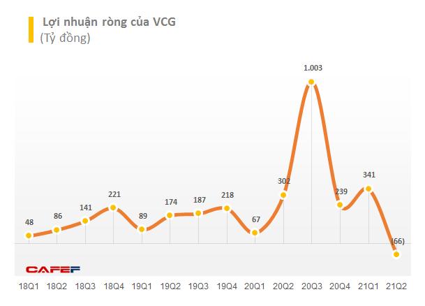 Trở lại nắm quyền chi phối Nedi 2, Vinaconex (VCG) báo lỗ quý 2 lỗ gần 66 tỷ đồng - Ảnh 3.