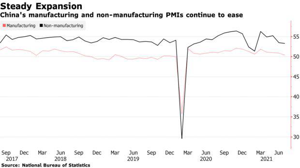 Thêm tin xấu cho thấy đà hồi phục của kinh tế Trung Quốc đang chững lại - Ảnh 1.