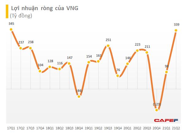 Kỳ lân VNG nắm giữ gần 5.000 tỷ đồng tiền gửi, lãi ròng 339 tỷ đồng quý 2 dù Zalo Pay vẫn lỗ lớn - Ảnh 1.