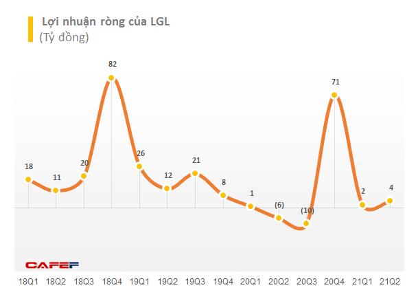 Long Giang Land (LGL) lãi quý 2 hơn 4 tỷ đồng, 6 tháng chỉ hoàn thành 13% kế hoạch năm - Ảnh 2.