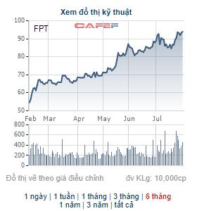 FPT chốt danh sách cổ đông chi hơn 900 tỷ đồng tạm ứng cổ tức đợt 1/2021 - Ảnh 1.