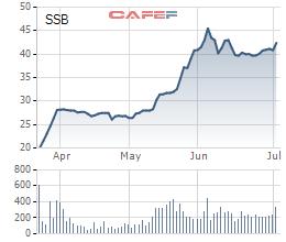 SeABank muốn chốt room ngoại ở mức 5%  - Ảnh 1.