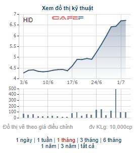 Những cổ phiếu tăng mạnh trong tháng 6: Hiện tượng của tháng thuộc về cổ phiếu có 11 phiên tăng trần liên tiếp - Ảnh 2.