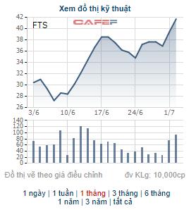Những cổ phiếu tăng mạnh trong tháng 6: Hiện tượng của tháng thuộc về cổ phiếu có 11 phiên tăng trần liên tiếp - Ảnh 4.