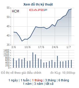 Những cổ phiếu tăng mạnh trong tháng 6: Hiện tượng của tháng thuộc về cổ phiếu có 11 phiên tăng trần liên tiếp - Ảnh 5.